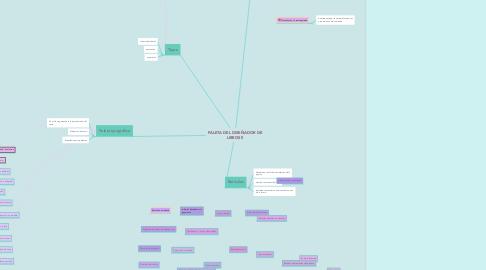 Mind Map: PALETA DEL DISEÑADOR DE LIBROS ll