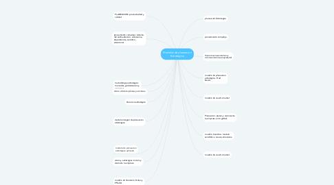 Mind Map: Modelos de planeación Estrátegica