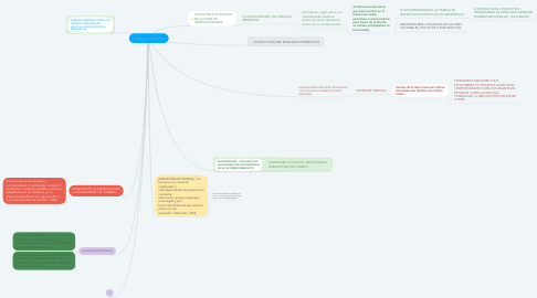 Mind Map: Enfoque sistemático