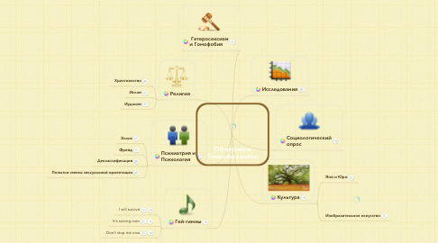 Mind Map: Общество и Гомосексуализм