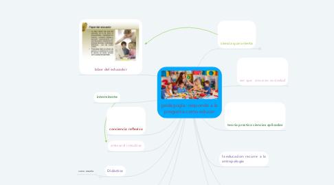 Mind Map: pedagogía: responde a la pregunta como educar