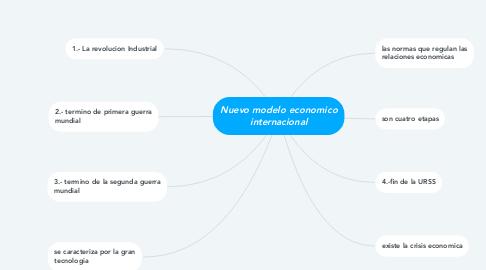 Mind Map: Nuevo modelo economico internacional