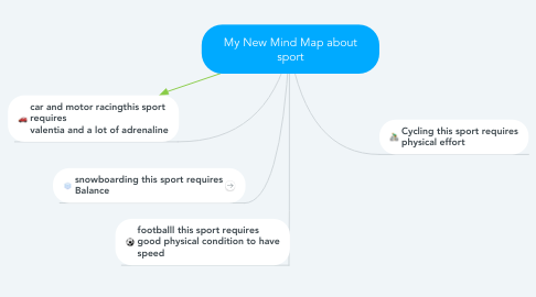 Mind Map: My New Mind Map about sport