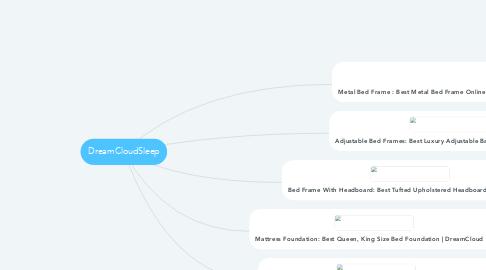 Mind Map: DreamCloudSleep