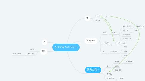 Mind Map: ピュアなソルジャー