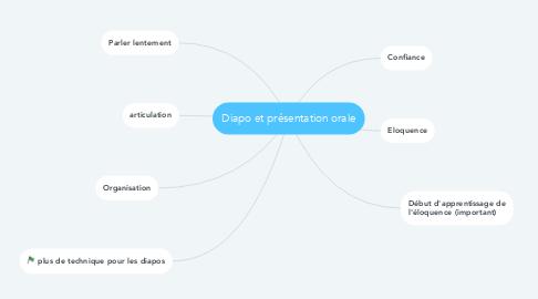 Mind Map: Diapo et présentation orale