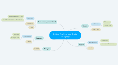 Mind Map: Critical Thinking and Digital Pedagogy