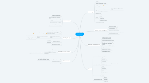 Mind Map: Webinars