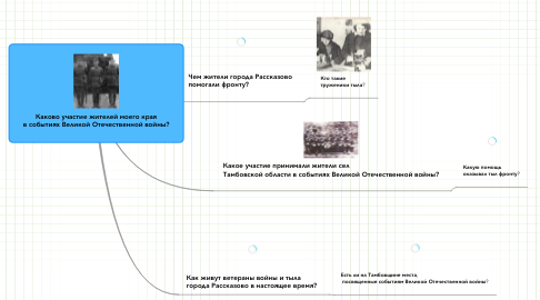Mind Map: Каково участие жителей моего края  в событиях Великой Отечественной войны?