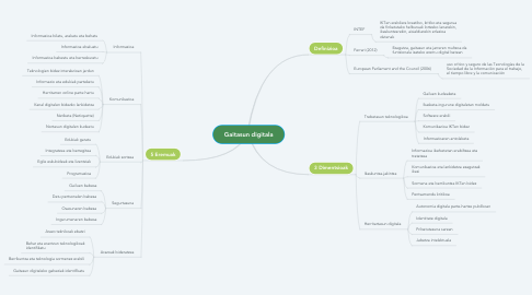Mind Map: Gaitasun digitala