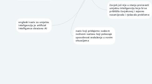 Mind Map: UMJETNA INTELIGENCIJA