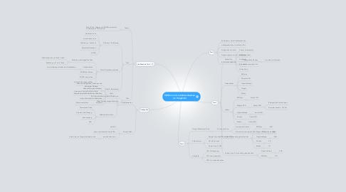 Mind Map: SEOkomm (Link-Datenbankenim Vergleich)