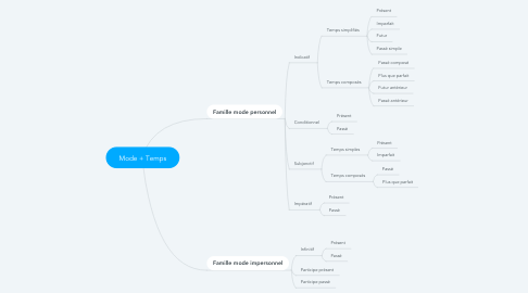 Mind Map: Mode + Temps