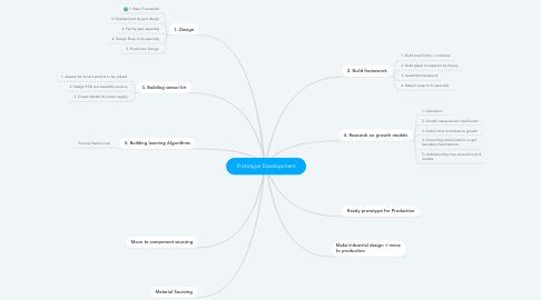 Mind Map: Prototype Development