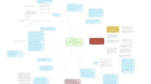 Mind Map: VEDAÇÕES CONSTITUCIONAIS EM MATÉRIA ORÇAMENTÁRIA art. 167