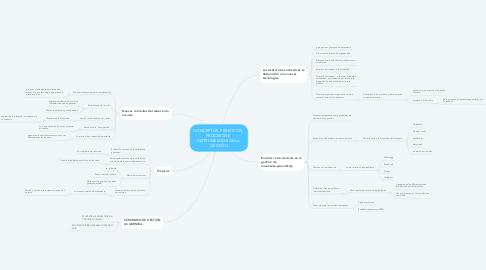 Mind Map: CONCEPTOS, PRINCIPIOS,  PROCESOS E  INSTRUMENTOS DE LA  GESTIÓN