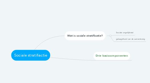 Mind Map: Sociale stratifiactie