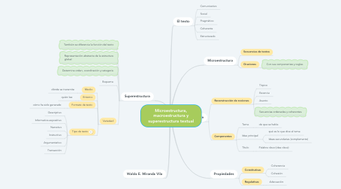 Mind Map: Microestructura, macroestructura y superestructura textual