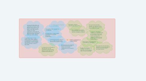 Mind Map: Inflación y Desempleo sus Causas y Efectos
