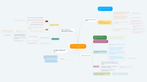 Mind Map: Cell-cycle checkpoints and cancer