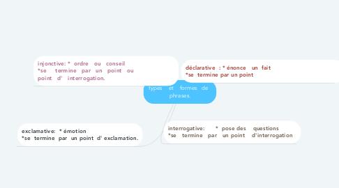 Mind Map: types    et    formes   de   phrases.