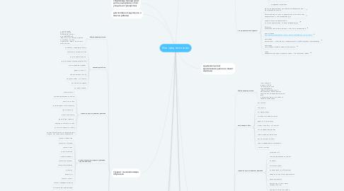 Mind Map: Мое предназначение