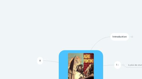 Mind Map: L'économie dans les Etats totalitaires