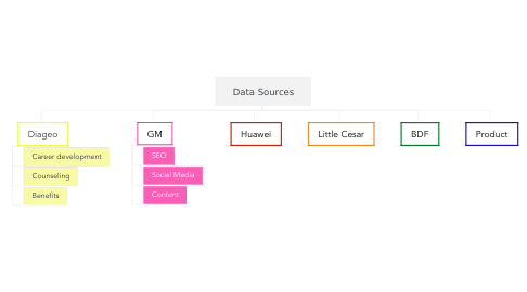 Mind Map: Data Sources