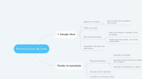 Mind Map: Bovinocultura de Leite