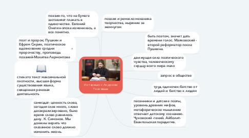 Mind Map: Интервью с Андреем Ткачевым