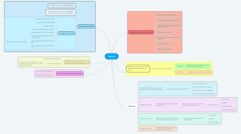 Mind Map: Pipetas