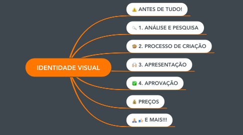 Mind Map: IDENTIDADE VISUAL