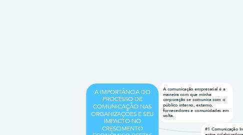 Mind Map: A IMPORTÂNCIA DO PROCESSO DE COMUNICAÇÃO NAS ORGANIZAÇÕES E SEU IMPACTO NO CRESCIMENTO ECONÔMICO DESTAS
