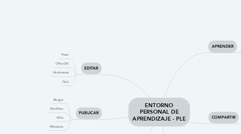 Mind Map: ENTORNO PERSONAL DE APRENDIZAJE - PLE