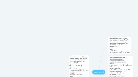 Mind Map: planos en r3