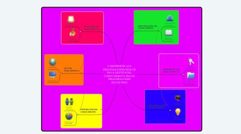 Mind Map: COMPRENDER LOS PROCESOS ESTRATÉGICOS EN LA GESTIÓN DEL CONOCIMIENTO EN LAS ORGANIZACIONES EDUCATIVAS