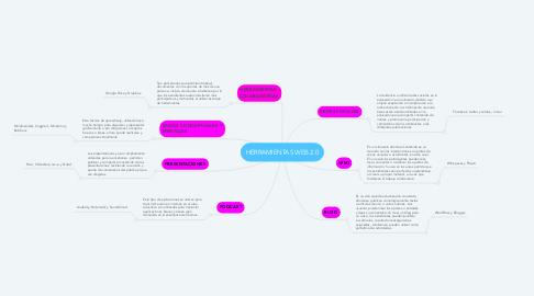 Mind Map: HERRAMIENTAS WEB 2.0