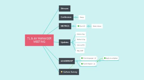 Mind Map: TL & AV MANAGER MEETING