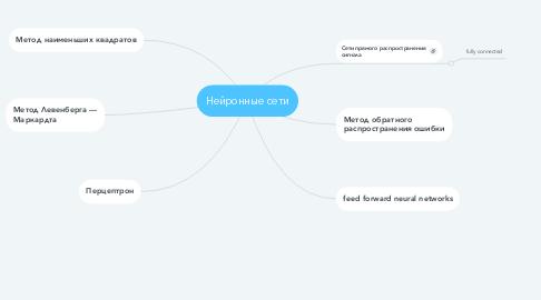 Mind Map: Нейронные сети