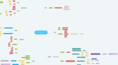 Mind Map: Composición química de la célula