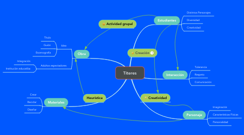 Mind Map: Títeres