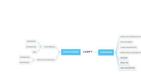 Mind Map: CABIFY