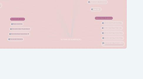 Mind Map: SISTEMA DE NUMERAÇÃO