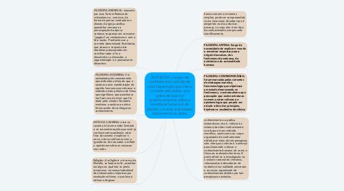 Mind Map: FILOSOFIA : campo de conhecimento nascido de uma inquietação que visa a vontade pelo saber, que pretende levantar questionamentos sobre a existência humana e de pensar o mundo e se baseia inteiramente na razão.