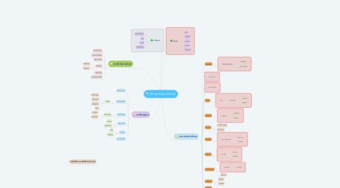 Mind Map: Antropologia Cultural