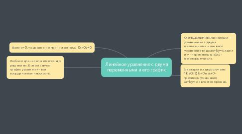 Mind Map: Линейное уравнение с двумя переменными и его график