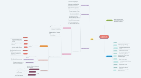 Mind Map: Ingeniería de Requerimientos