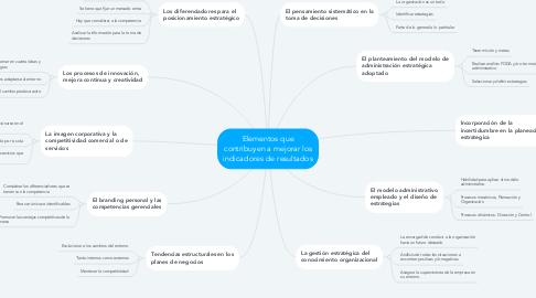 Mind Map: Elementos que contribuyen a mejorar los indicadores de resultados