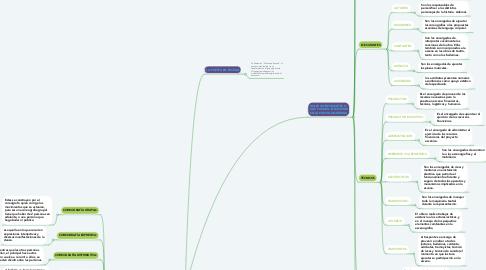 Mind Map: ELEMENTOS PUESTA  EN ESCENA