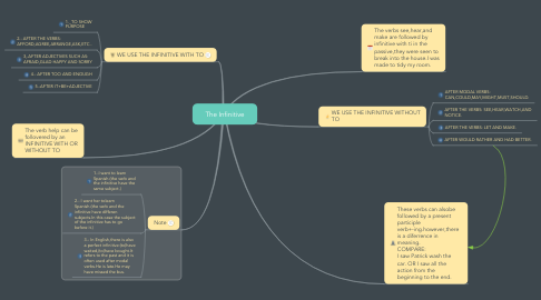 Mind Map: The Infinitive